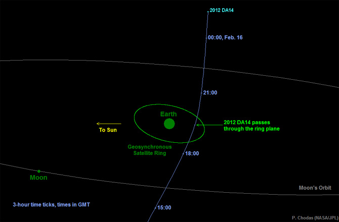 Asteroid to Miss Earth Today - Pics about space