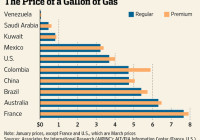 Saudi Arabia price of gas is 45 cents a gallon