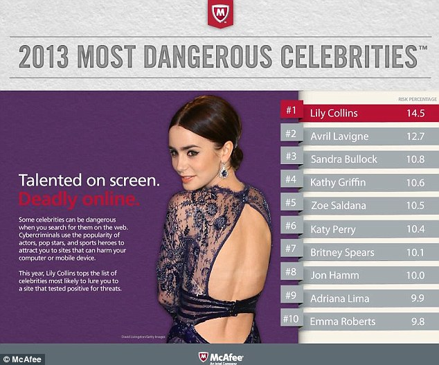 Lily Collins Deemed Most Dangerous On The Web