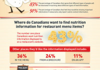 Canadians Want The Complete Picture When It Comes To Their Food