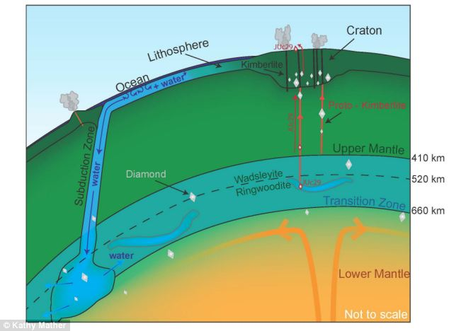 Schematic partial cross section of the Earth showing the location of ringwoodite, which make up approximately 60% by volume of this part of the transition zone. The diamond containing the water-bearing ringwoodite inclusion found by originated from approximately 500 km beneath the Earth's surface, where a large mass of water may accumulate by the subduction and recycling of oceanic lithosphere, into the transition zone.