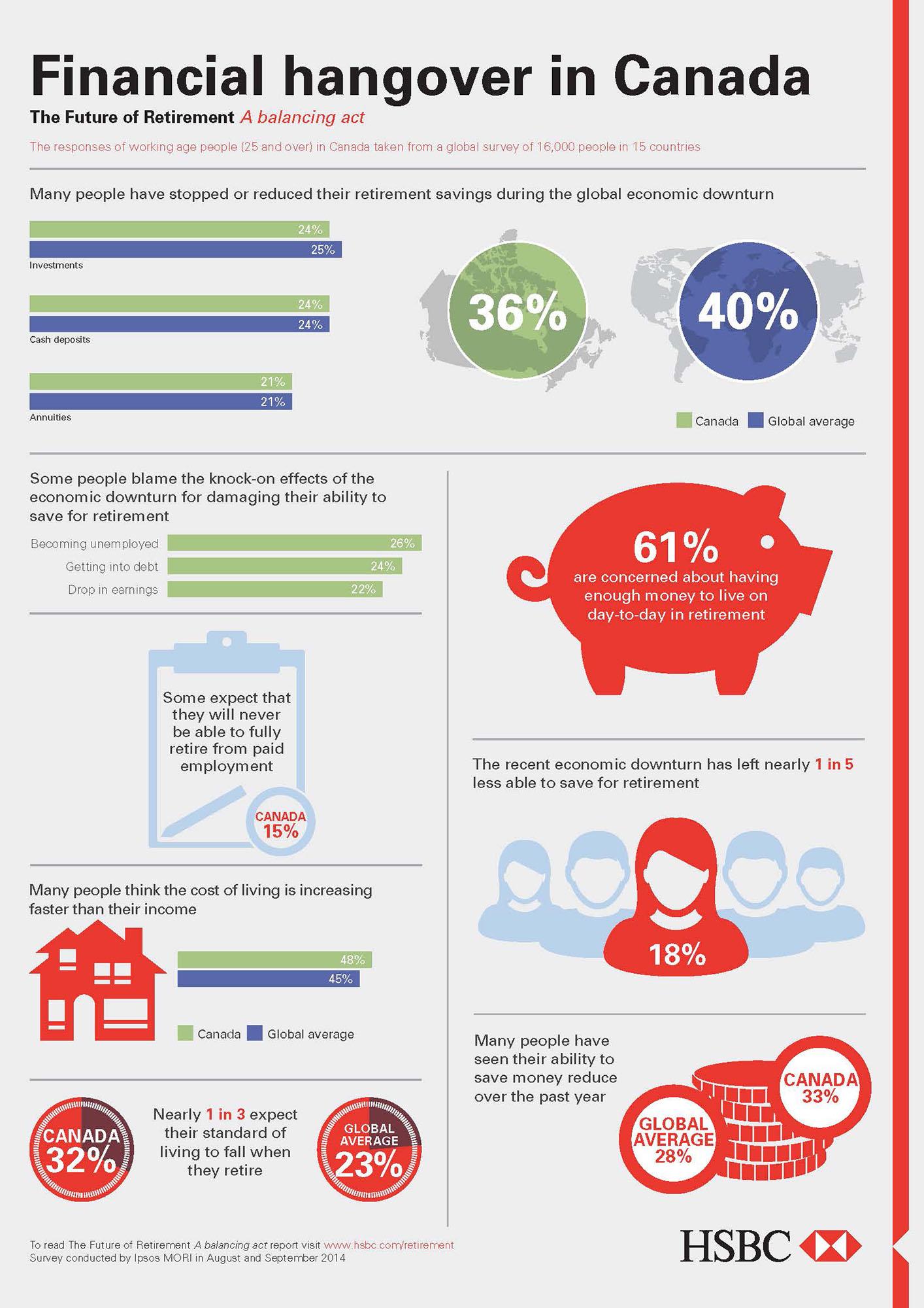 HSBC BANK CANADA – Global survey: Saving for retirement