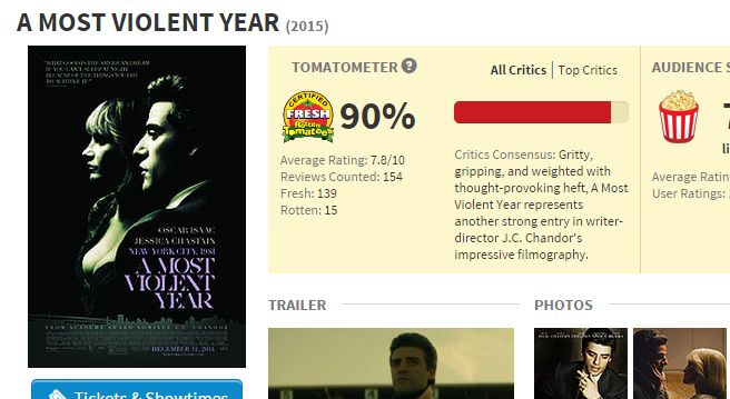 'A Most Violent Year' currently has a 90% rating on Rotten Tomatoes.