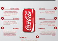 Coke infographic Shows Just How Awful Coke Is For You