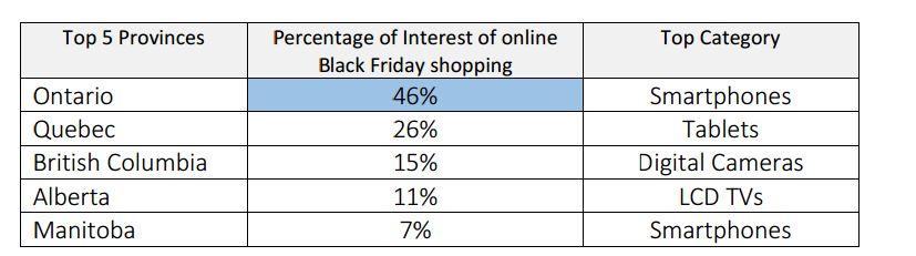shop data